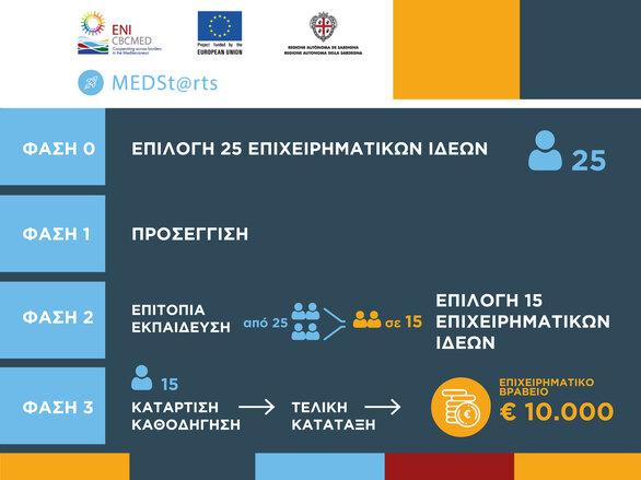 Το Επιμελητήριο Αχαΐας συμμετέχει ως εταίρος σε εγκεκριμένο έργο του Προγράμματος ENI CBC MED PROGRAMME 2014 - 2020