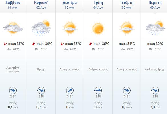 """""""Καμίνι"""" και σήμερα η Πάτρα - Πότε αναμένεται μεταβολή του καιρού με βροχές"""