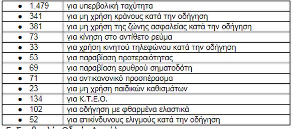 Δυτική Ελλάδα: 42 τροχαία ατυχήματα τον Ιούλιο - Μειώθηκαν σε σύγκριση με πέρυσι