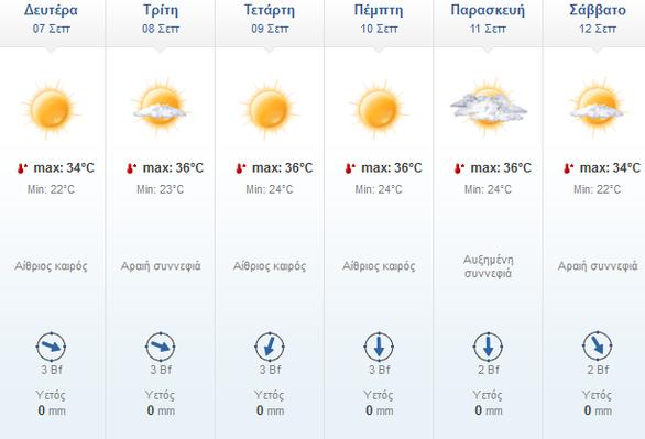 Ζεστός ο καιρός στην Πάτρα την ερχόμενη εβδομάδα - Πάνω από 30 βαθμούς σταθερά ο υδράργυρος
