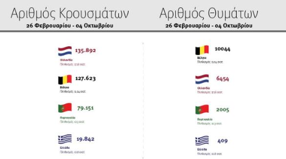 Τα διαγράμματα που παρουσίασε ο Στ. Πέτσας για την πορεία του κορωνοϊού στην Ελλάδα