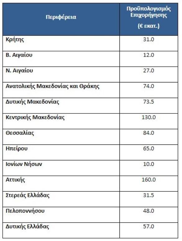 Ξεκινά το «Εξοικονομώ - Αυτονομώ»: Πότε ανοίγουν οι αιτήσεις για τη Δυτική Ελλάδα