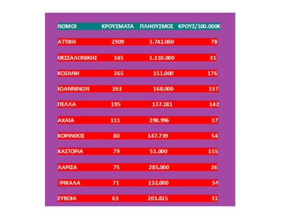 Ο κορωνοϊός σε αναλογία πυκνότητας πληθυσμού - Στο «κόκκινο» η Αχαΐα