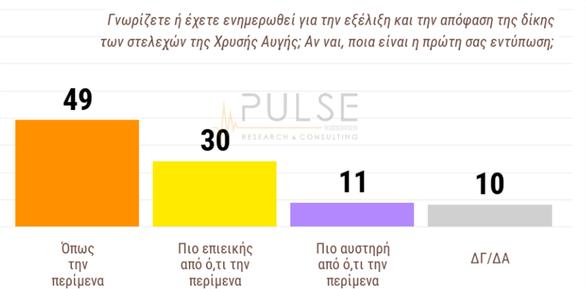 Δημοσκόπηση Pulse: Προβάδισμα της ΝΔ στις 18 ποσοστιαίες μονάδες