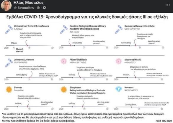 Μόσιαλος: Ο «χάρτης» των προχωρημένων εμβολίων
