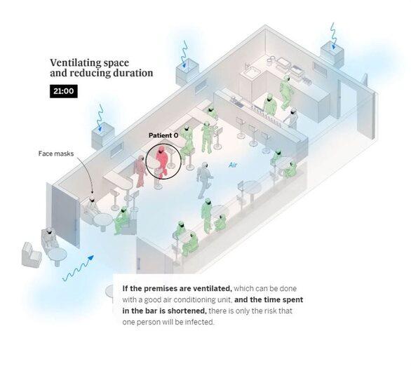 Πώς μεταδίδεται ο κορωνοϊός στους κλειστούς χώρους (φωτο)