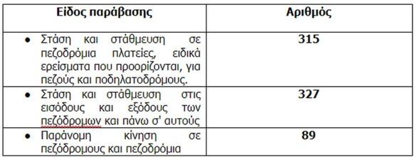 Δυτική Ελλάδα: Ασυνείδητοι οδηγοί δεν σέβονται ούτε τους ΑμΕΑ και παρκάρουν όπου βρουν