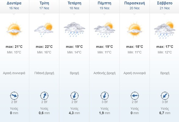 Ισχυρή κακοκαιρία με πτώση της θερμοκρασίας τις επόμενες μέρες - Οι προβλέψεις για την Πάτρα