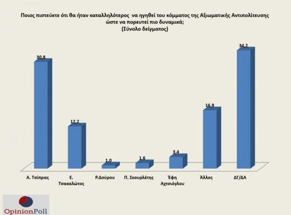Δημοσκόπηση: Πώς αξιολογούνται οι υπουργοί