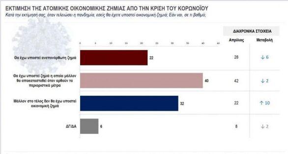 Έρευνα: Τι φοβούνται περισσότεροι οι Έλληνες;