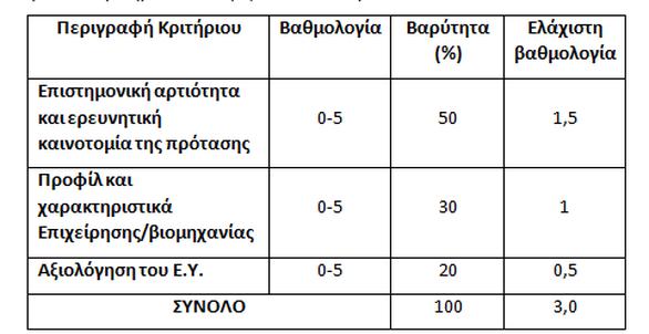 Παρατείνεται η προθεσμία υποβολής προτάσεων στο πλαίσιο της πρόσκλησης του προγράμματος «Βιομηχανικά Διδακτορικά UPatras IQ 2020»