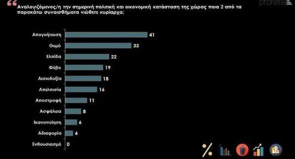 Έρευνα: Δυσαρέσκεια από το 55% των πολιτών για τη διαχείριση της πανδημίας