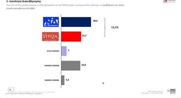 Δημοσκόπηση MRB: Στο 15% η διαφορά ΝΔ και ΣΥΡΙΖΑ