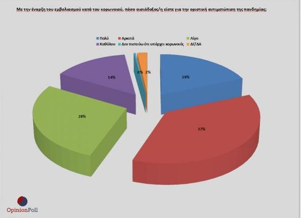 Δημοσκόπηση Opinion Poll: 17,4% προηγείται η ΝΔ του ΣΥΡΙΖΑ - 3 στους 4 λένε «ναι» στον εμβολιασμό