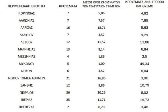 Κορωνοϊός - 38 νέα κρούσματα στη Δυτική Ελλάδα - Η κατάσταση στην Αχαΐα
