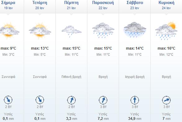 Συνεχίζεται το τσουχτερό κρύο στην Πάτρα - Πότε αναμένεται βελτίωση του καιρού