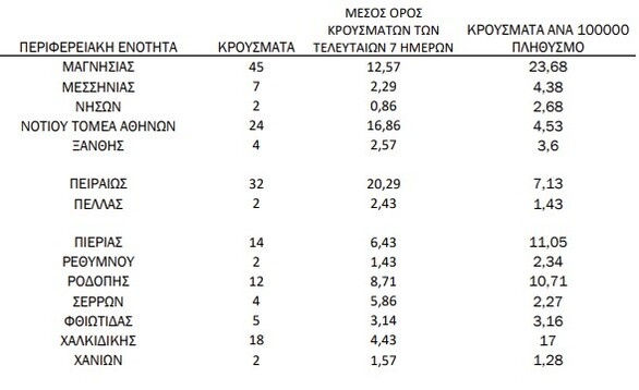 Κορωνοϊός: Αύξηση των νέων κρουσμάτων στην Δυτική Ελλάδα