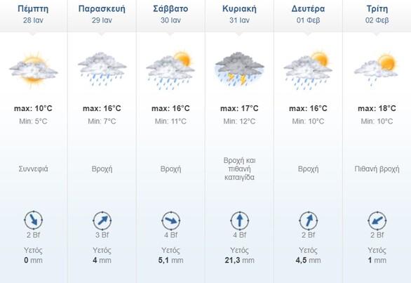 Καιρός: Ραγδαία επιδείνωση με κρύο και καταιγίδες - Οι προβλέψεις για την Πάτρα