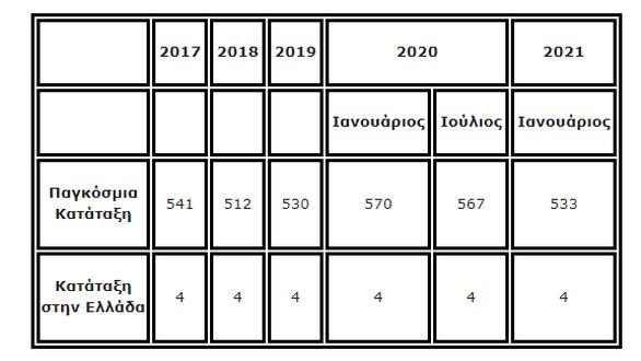Ελληνικά ΑΕΙ στη λίστα με τα καλύτερα στον κόσμο - Η θέση του Πανεπιστημίου Πατρών