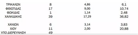 Covid-19: Τριψήφιος ο αριθμός κρουσμάτων στην Αχαΐα - 182 συνολικά στη Δυτική Ελλάδα