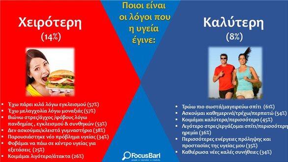 Focus Bari - Έρευνα: Τρεις στους πέντε Έλληνες λένε πως η καθημερινότητά τους χειροτέρεψε λόγω lockdown