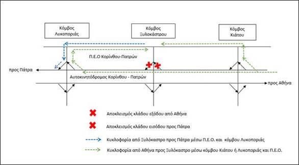 Ολυμπία Οδός: Ασφαλτικές εργασίες στον κόμβο Ξυλοκάστρου