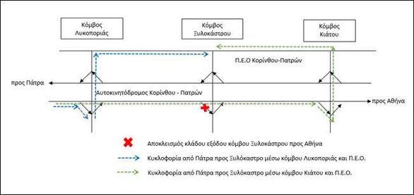 Ολυμπία Οδός - Ασφαλτικές εργασίες στον κόμβο Ξυλοκάστρου