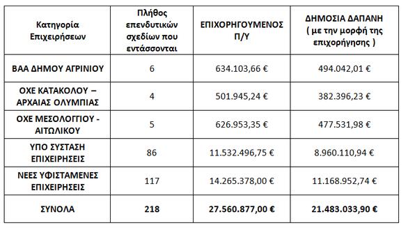 21,48 εκατ. ευρώ σε 218 επιχειρήσεις της Δυτικής Ελλάδας
