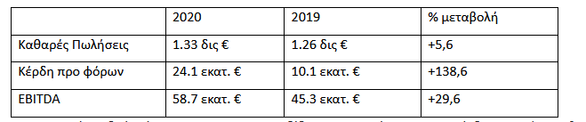 METRO ΑΕΒΕ: Αυξημένες οι πωλήσεις το 2020 - H εταιρεία πέτυχε αύξηση καθαρών πωλήσεων κατά 5,6%