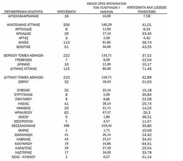 Τριψήφια ξανά τα κρούσματα Covid-19 στην Αχαΐα - Πόσα εντοπίστηκαν σε Ηλεία και Αιτωλοακαρνανία