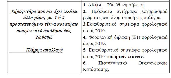 Πάτρα: Οι κατηγορίες των ευπαθών ομάδων πολιτών που εμπίπτουν σε ευνοϊκές ρυθμίσεις για μείωση ή απαλλαγή τελών