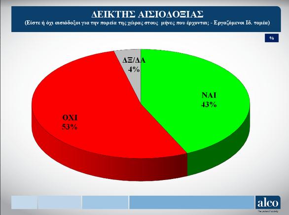 ΓΣΕΕ: Το 52% των εργαζομένων δηλώνουν ότι εργάζονται υπερωριακά - Το 40% δηλώνει ότι δεν πληρώνεται τις υπερωρίες του