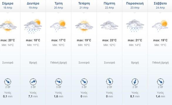 Καιρός: Συννεφιά και λασποβροχές σε αρκετές περιοχές - Οι προβλέψεις για την Πάτρα