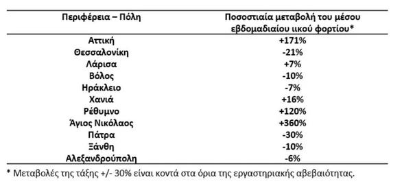 Covid-19: Οριακές οι μεταβολές στο ιικό φορτίο των λυμάτων της Πάτρας