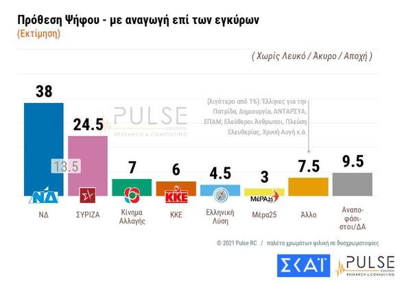 Δημοσκόπηση: Με προβάδισμα 13,5% ΝΔ - Πώς κρίνουν τη στάση Δένδια στην Άγκυρα