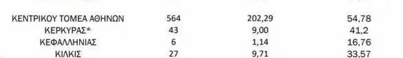 Covid-19: 71 νέα κρούσματα στην Αχαΐα - Πάνω από 120 στην Αιτωλοακαρνανία