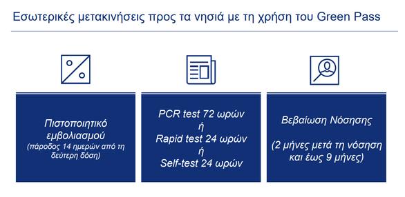 Τέλος στα SMS από τις 14 Μαΐου - Ανοίγουν οι διαπεριφερειακές μετακινήσεις
