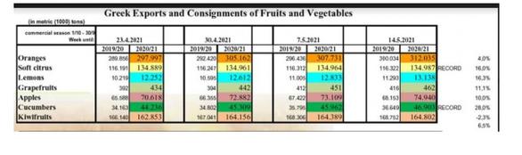 Εξαγωγές: Αυξημένες οι αποστολές οπωροκηπευτικών