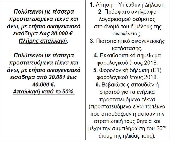 Πάτρα: Παράταση των αιτήσεων για απαλλαγή ή μείωση ανταποδοτικών τελών από τις ευπαθείς ομάδες