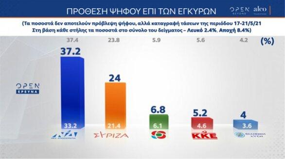 Δημοσκόπηση Alco: Προβάδισμα της ΝΔ με 13,2 μονάδες έναντι του ΣΥΡΙΖΑ