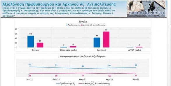 Δημοσκόπηση Mega: Μεγάλη η διαφορά ΝΔ - ΣΥΡΙΖΑ, ποια προβλήματα φοβίζουν τους πολίτες