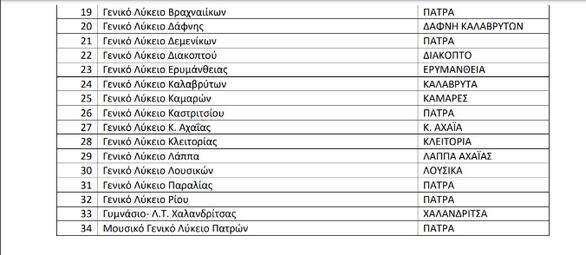 Πανελλαδικές εξετάσεις: 36 εξεταστικά κέντρα σε όλη την Αχαΐα, τρία βαθμολογικά