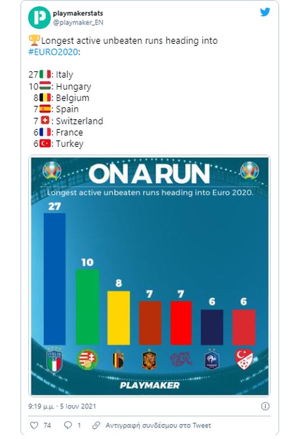 Ιταλία: Η πιο φορμαρισμένη ομάδα του Euro