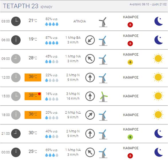 Καύσωνας διαρκείας στη Δυτική Ελλάδα - Πού θα ξεπεράσει ο υδράργυρος τους 40 βαθμούς