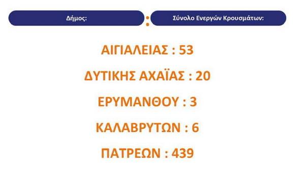 Covid-19: Μεγάλη αύξηση των ενεργών κρουσμάτων στην Πάτρα