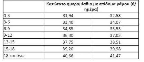 Από 1η Ιανουαρίου 2022 η αύξηση κατά 2% του κατώτατου μισθού