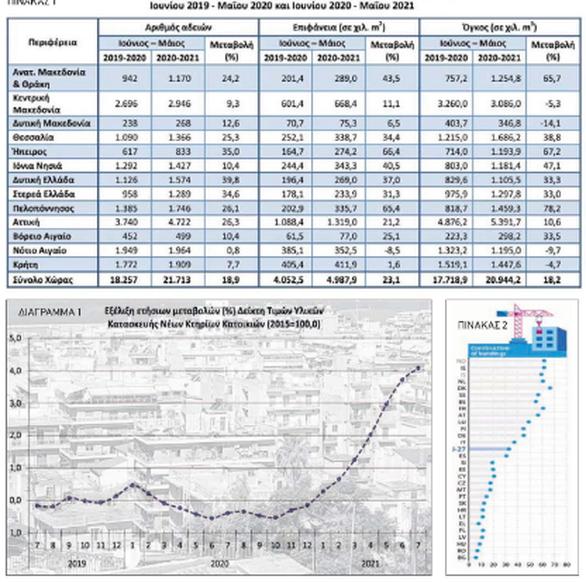 Πάτρα: Στα ύψη οι γενικές τιμές των οικοδομικών υλικών το 2021 - Ανησυχία στον κλάδο