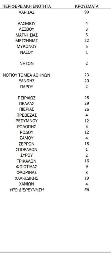 Covid-19: 64 νέα κρούσματα στη Δυτική Ελλάδα - Πόσα εντοπίστηκαν στην Αχαΐα