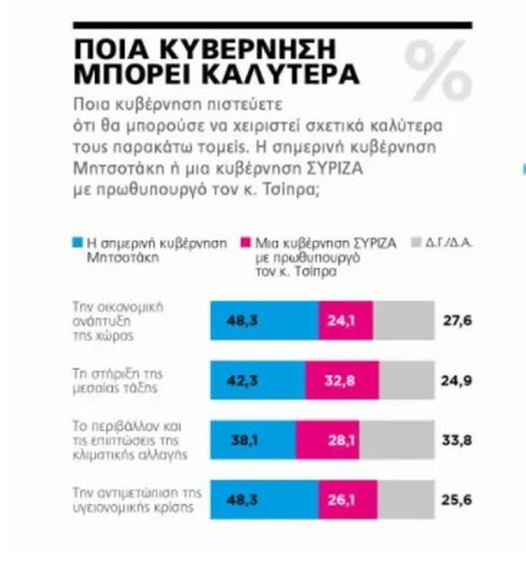 Δημοσκόπηση MARC - Με 11,4 μονάδες προηγείται η ΝΔ έναντι του ΣΥΡΙΖΑ