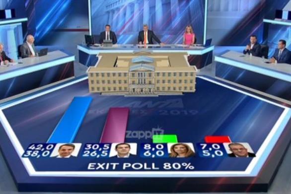 """Εκλογές 2019: Ο Χατζηνικολάου """"τίναξε"""" πάλι το ρολόι στα exit poll!"""